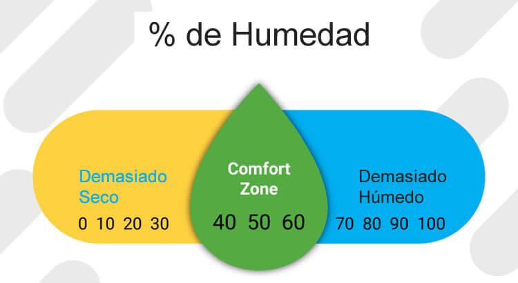 medir humedad relativa ambiente