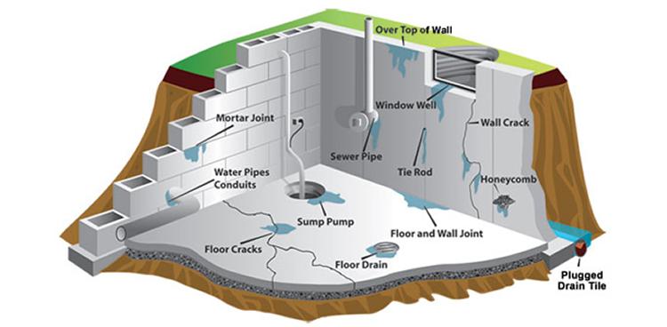Humedades por filtracion en paredes y muros filtraciones - Reparar filtraciones de agua ...